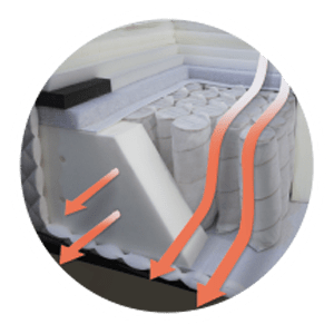 Our new ventilated foam encasement is designed to improve the air flow through the mattress from one edge to the other edge. The foam has ventilated holes, allowing the mattress to breathe and preventing it from getting damp.
